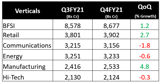 Infosys Q3 results update